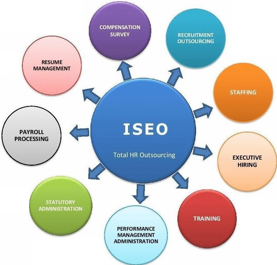 ISEO Systems